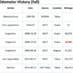 odo-history-image