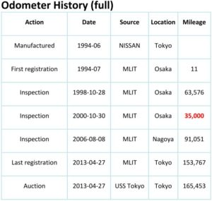 Japanese odometer history